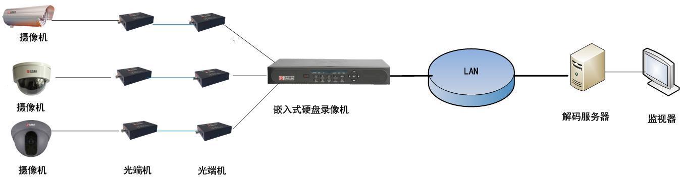 电信光纤入户接线图图例